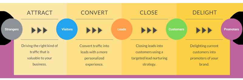 the-inbound-marketing-methodology-travel-hotel2