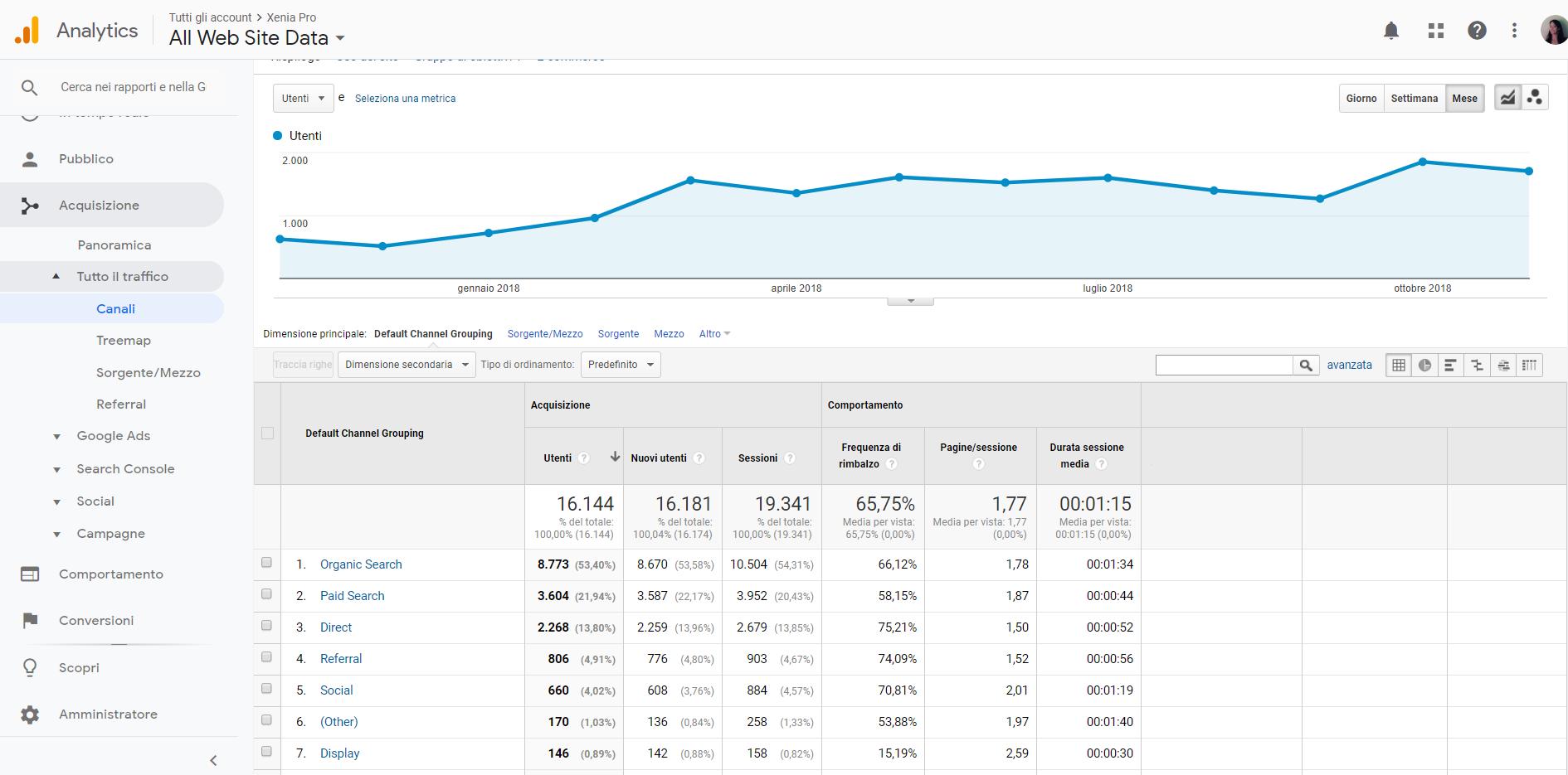 Content Marketing turismo vale la pena_esempio_aumento traffico per canali