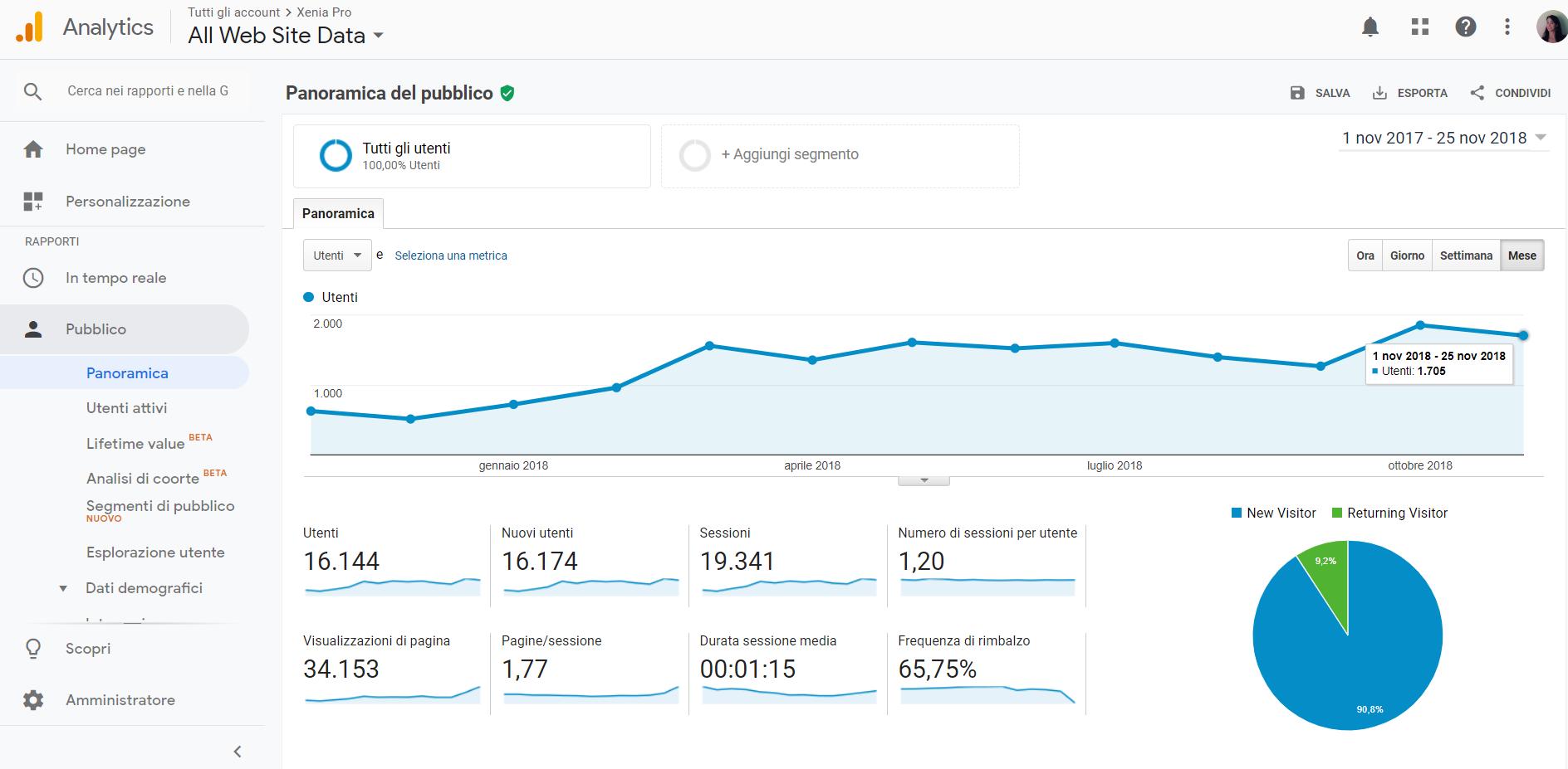 Content Marketing turismo vale la pena_esempio_aumento traffico