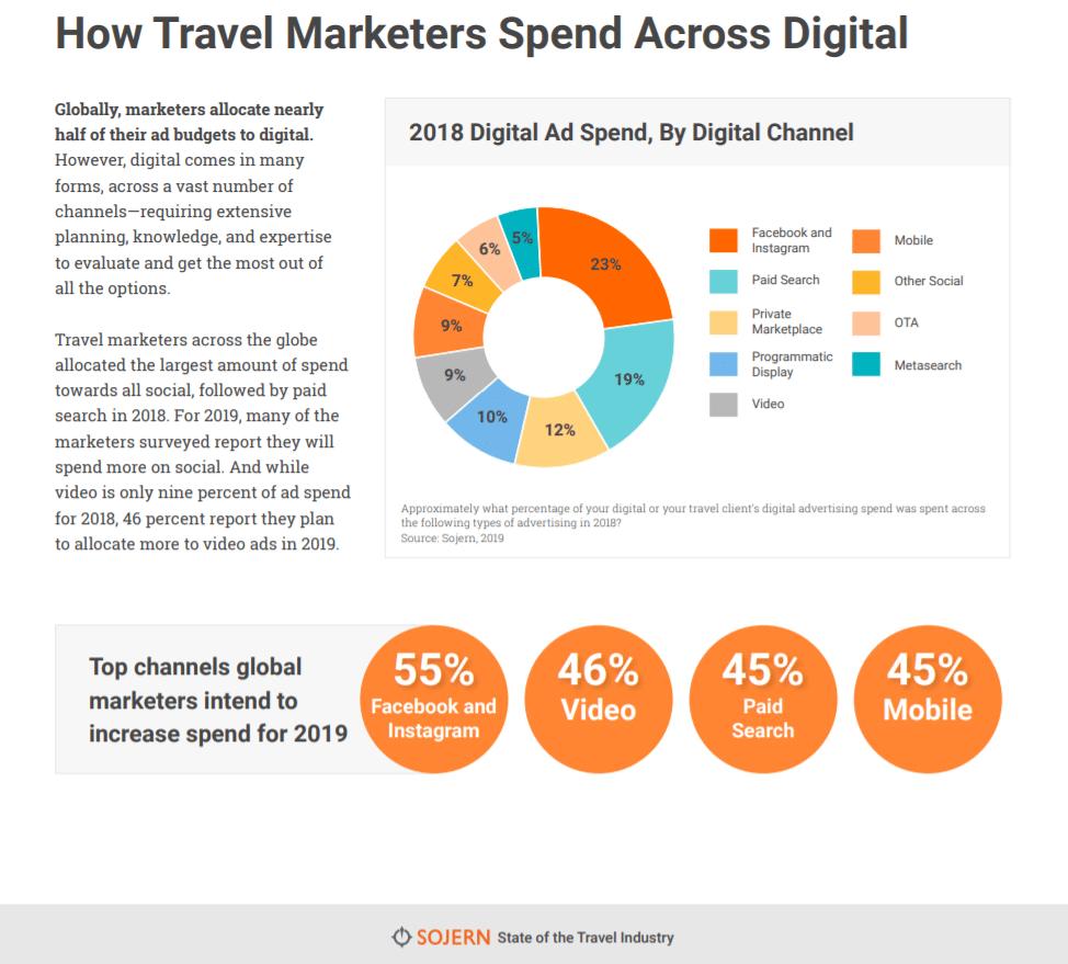 """Quanto budget investono in marketing e pubblicità le imprese turistiche italiane e estere?_Sojern_""""State of the Travel Industry_2"""