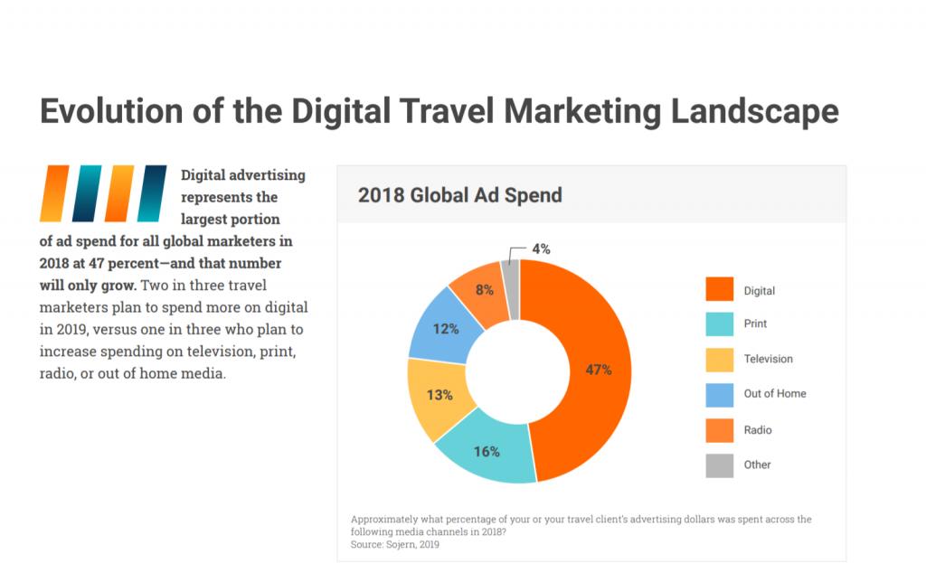 """Quanto budget investono in marketing e pubblicità le imprese turistiche italiane e estere?_Sojern_""""State of the Travel Industry_3"""