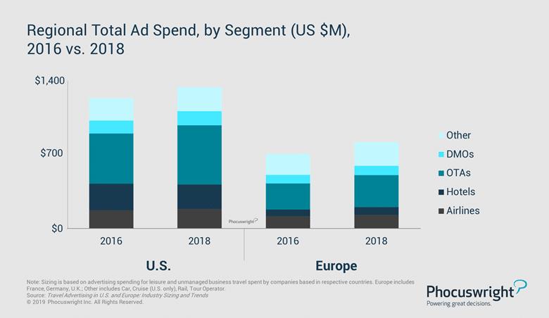 Quanto budget investono in marketing e pubblicità le imprese turistiche italiane e estere?_Phocuswright