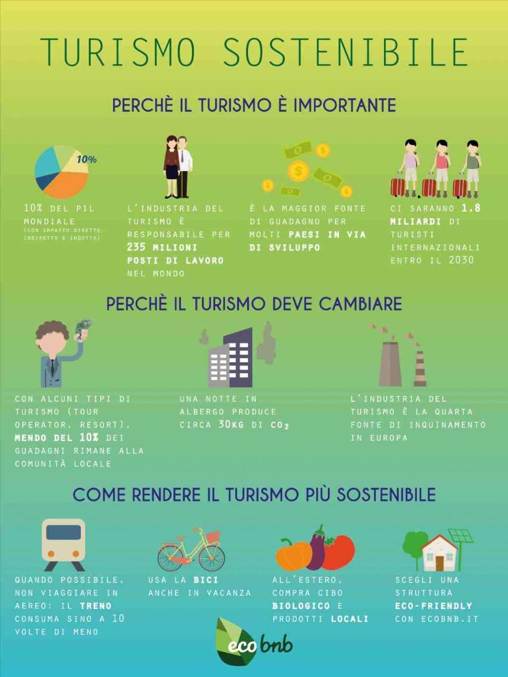Turismo Sostenibile Italia